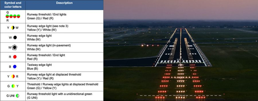 Runway and Taxiway markings chart